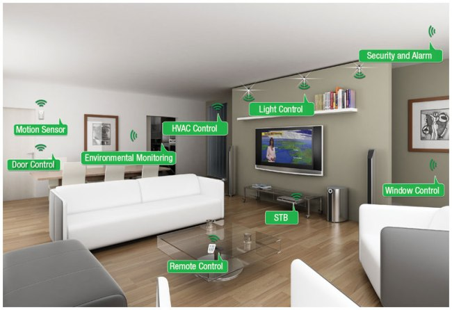 Android based home automation | Home automation by Qeo